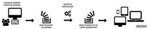 Fluxo da Extração dos Dados do Sistema para o BI